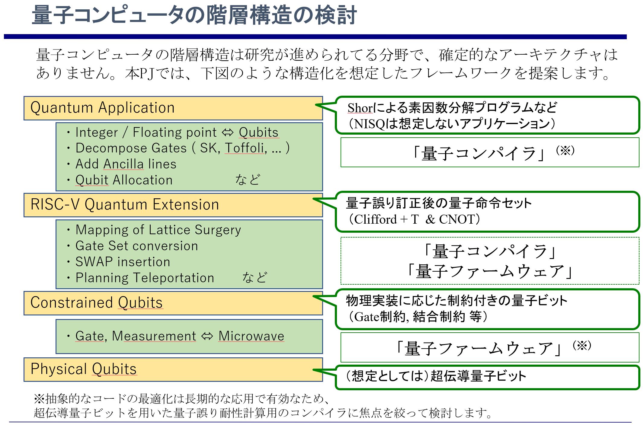 量子コンピュータの階層構造